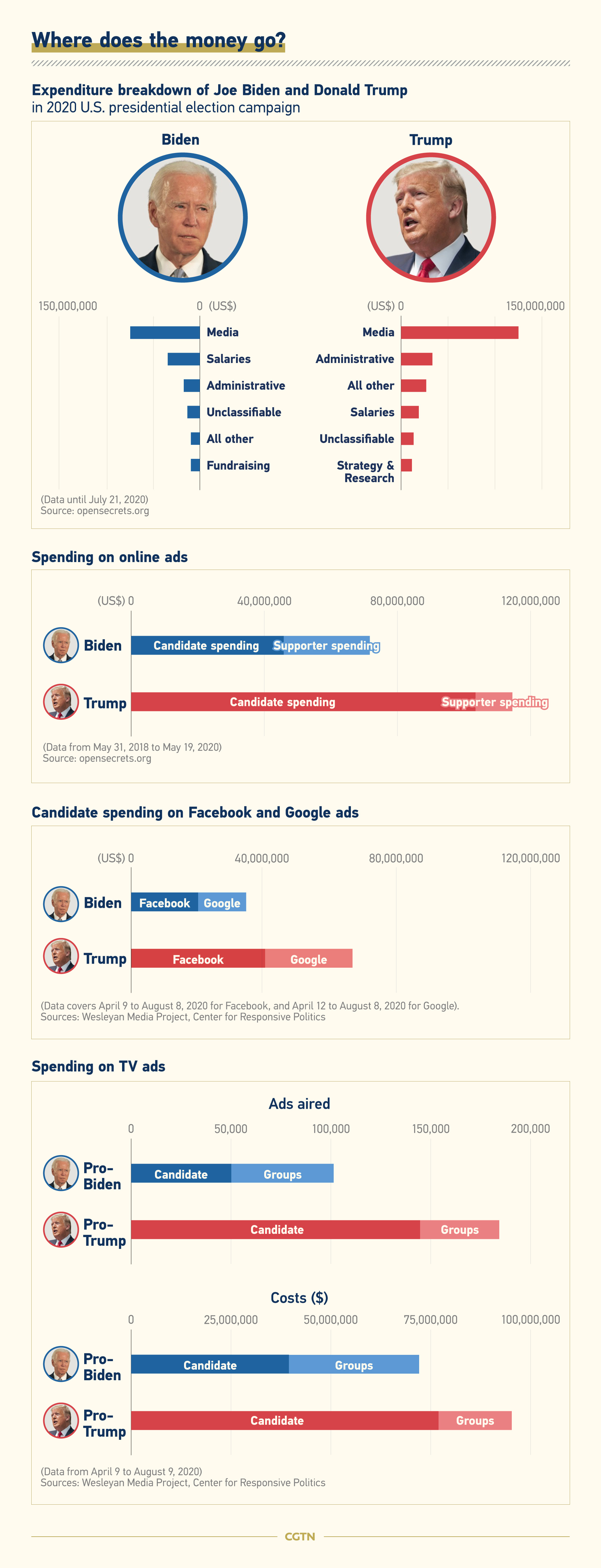 Graphics Following The Money In Biden And Trump S 2020 Campaigns Cgtn