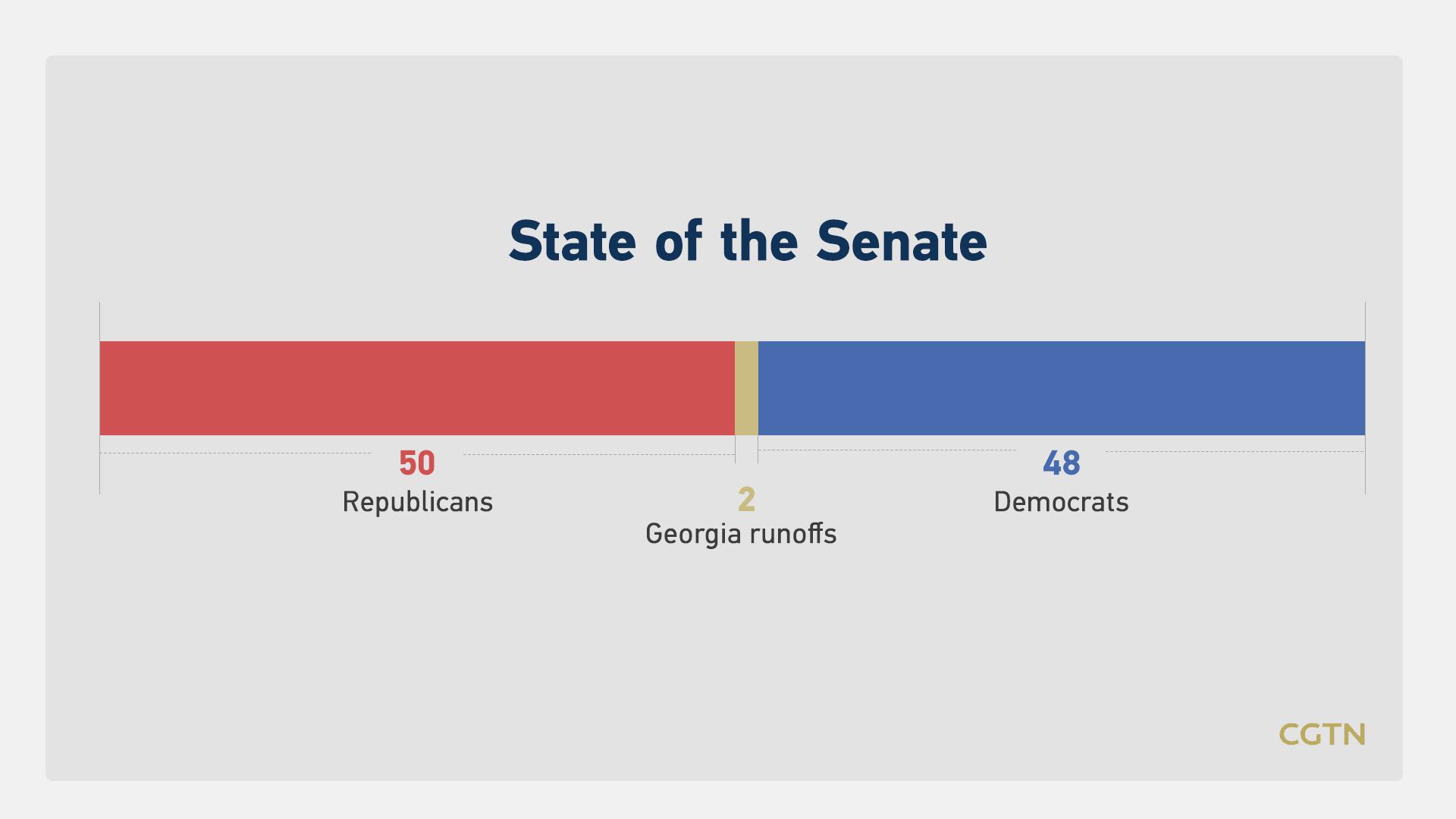 Trump Complicates Georgia S Balance Of Power Senate Encore Cgtn