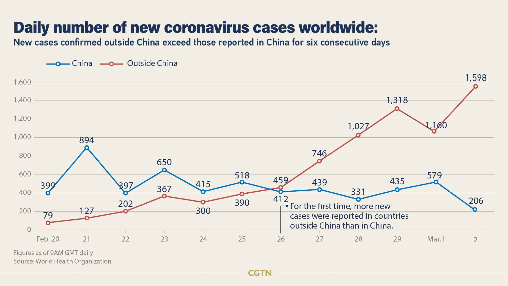 128 Deaths 8 774 Covid 19 Cases Confirmed Outside China Cgtn