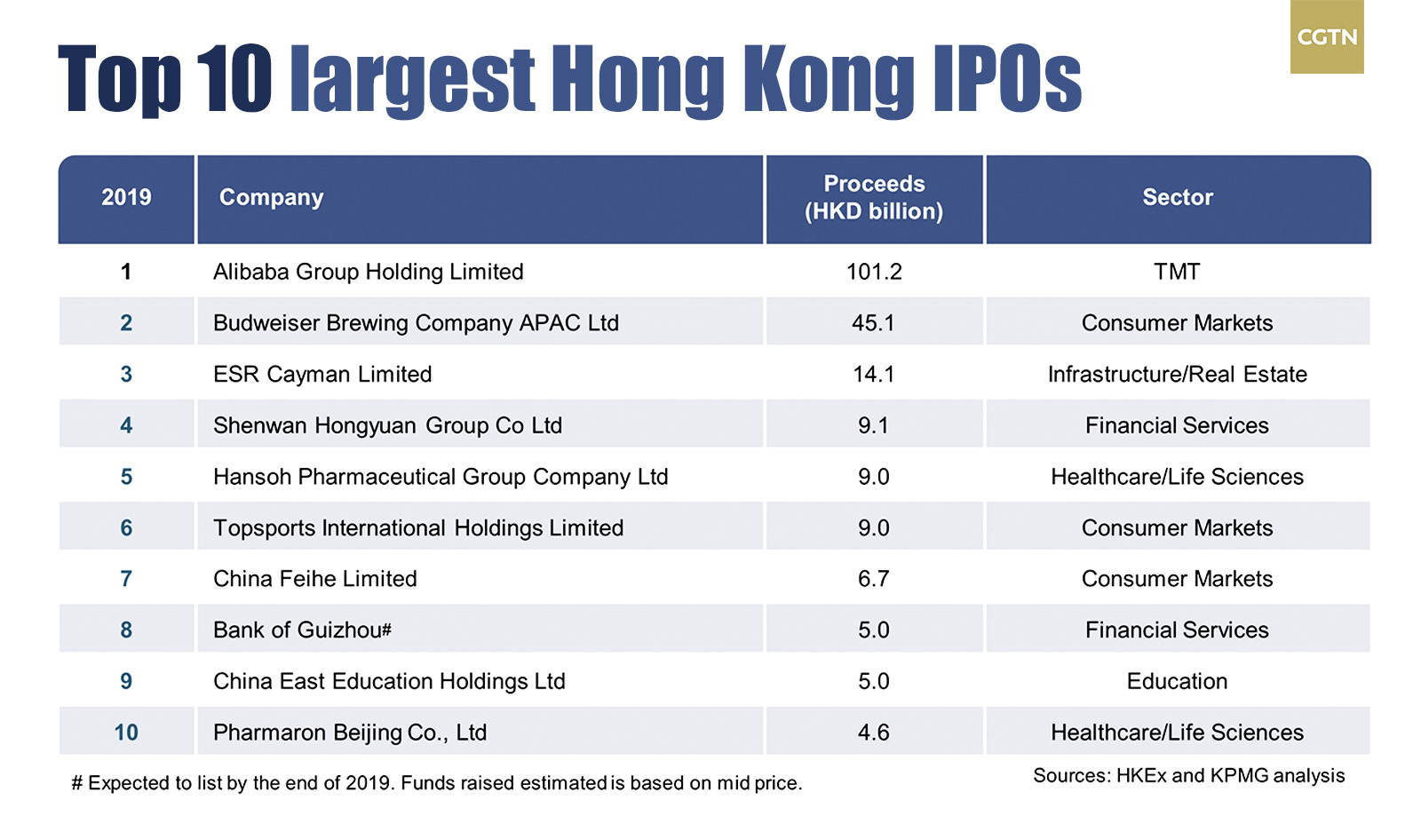 Ipo in hong knog