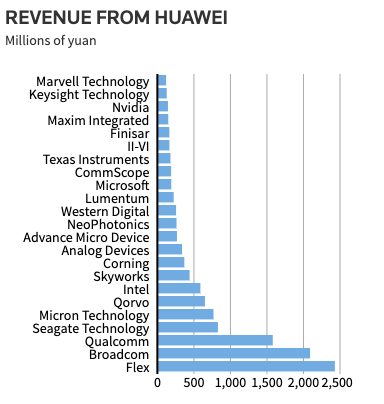 Huawei kicks its top phone assembler out of the supply chain
