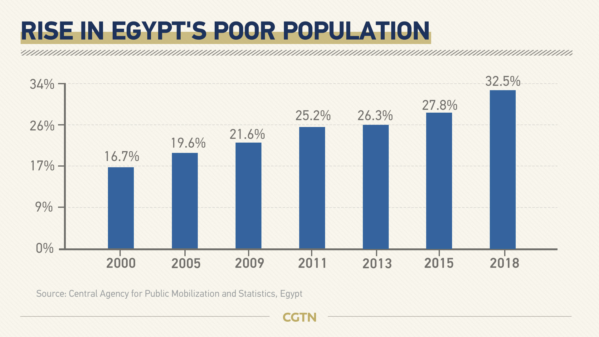 Egypt's failure to curb poverty despite GDP growth causes