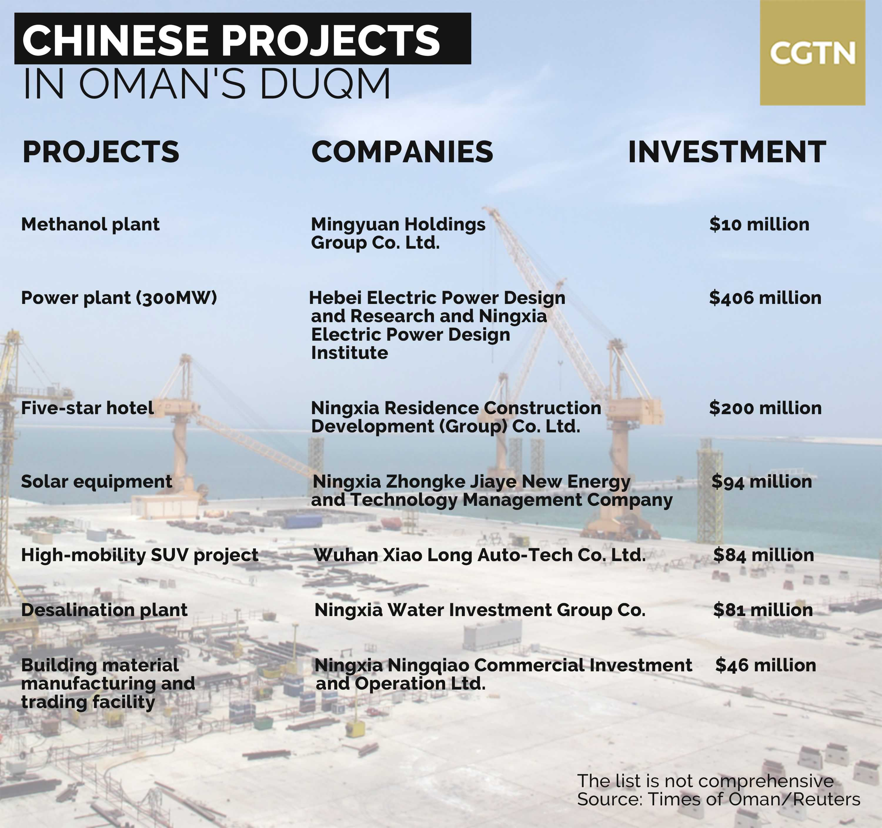 Analysis: Could China-funded Omani port go against Beijing's