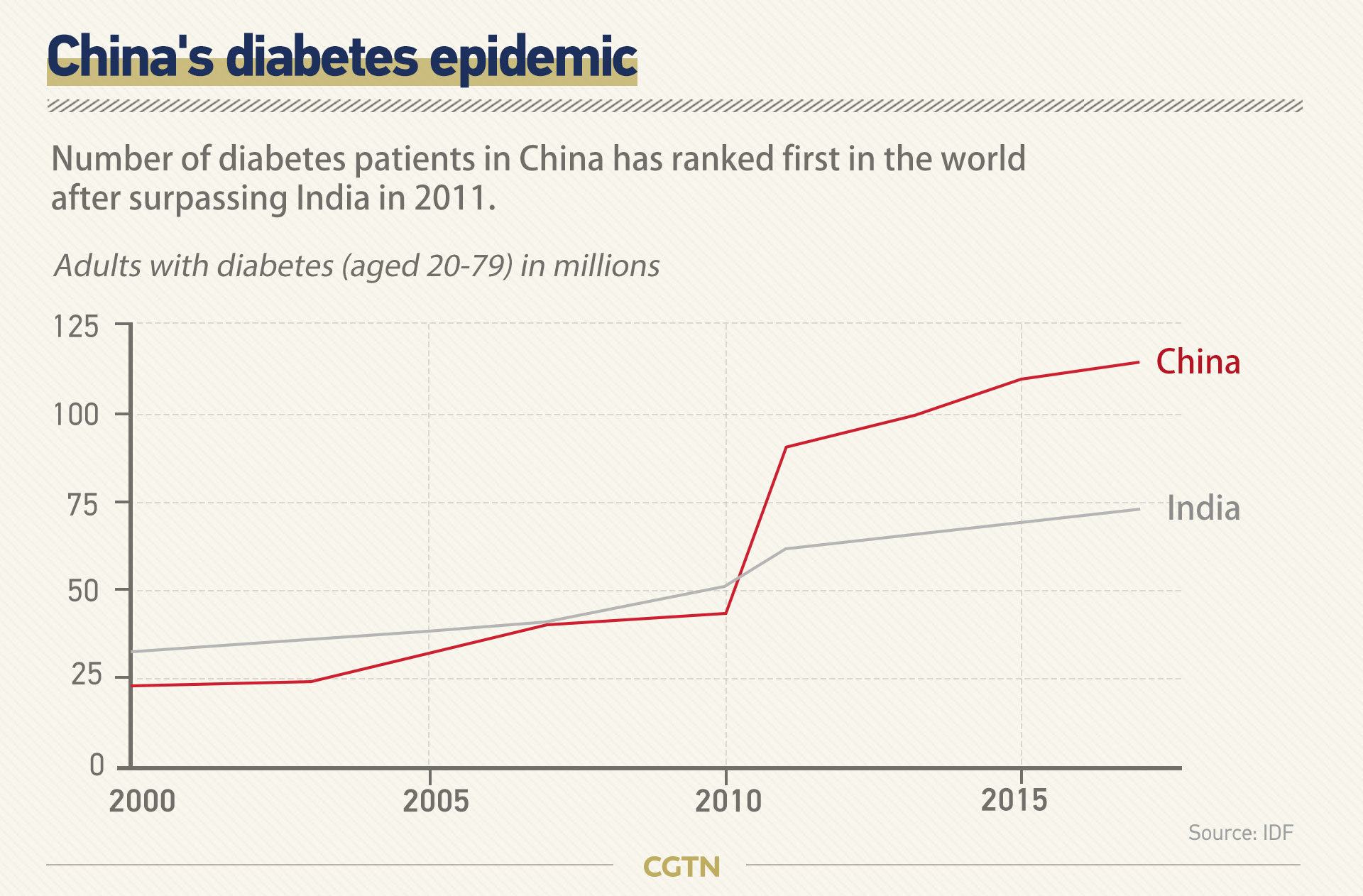 China S Diabetes Epidemic In Charts Cgtn