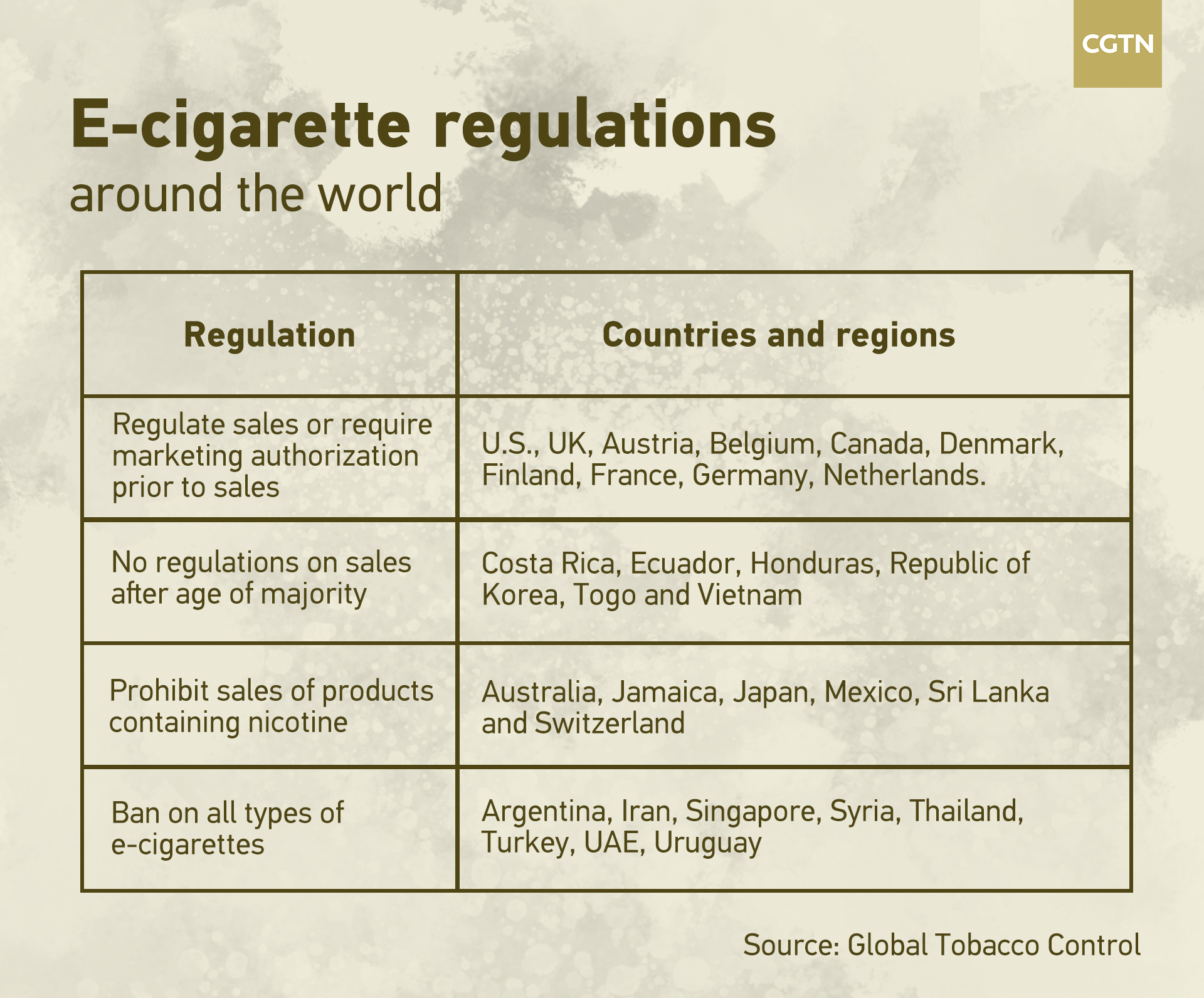 Upcoming regulations: Is the heydey of e-cigarettes coming