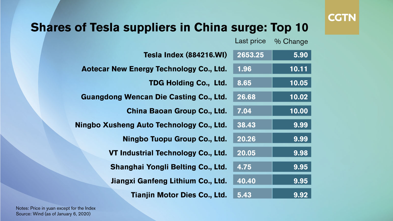 Tesla's Model 3 price cut boosts its Chinese suppliers - CGTN