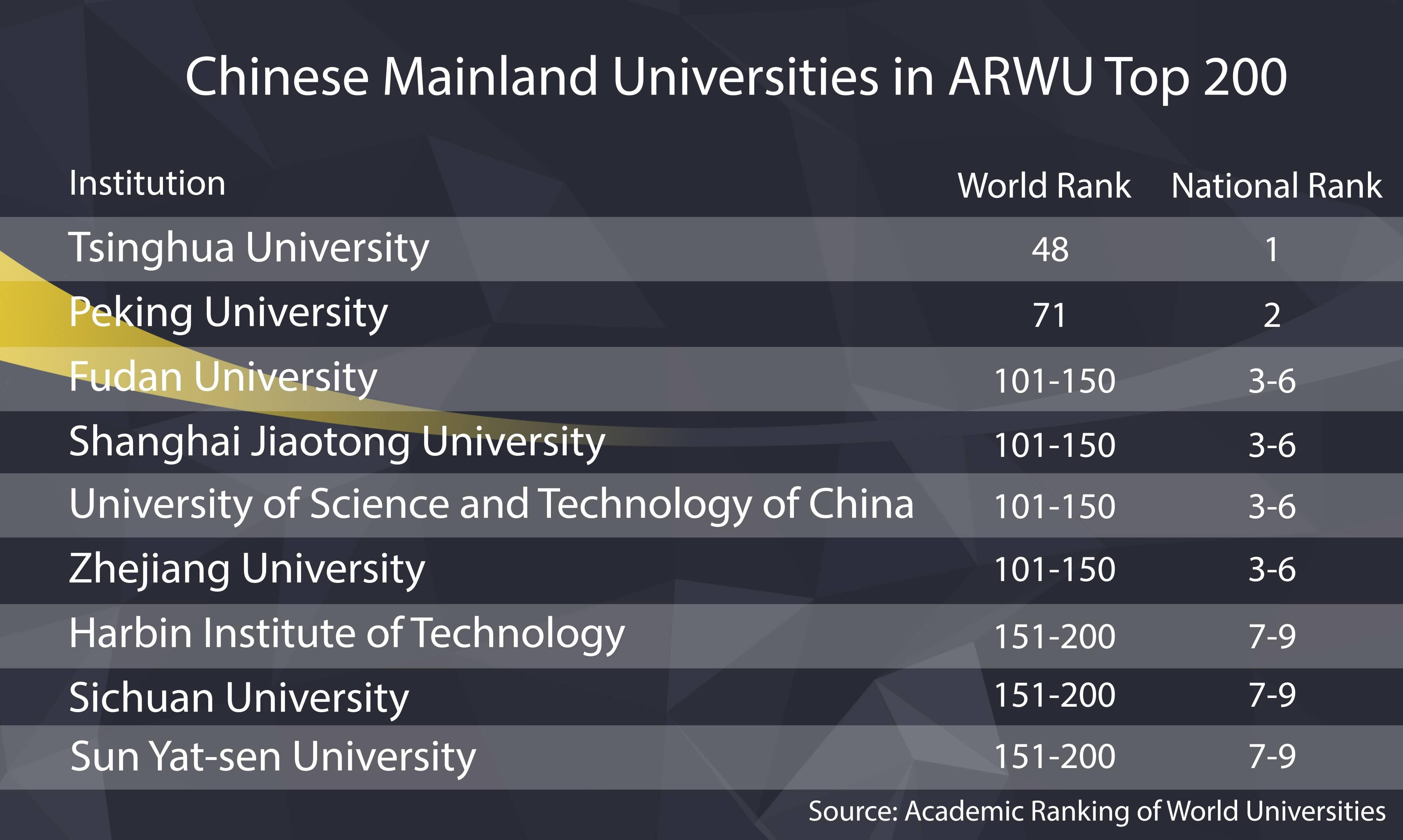 Chinese universities rise in world university academic rankings