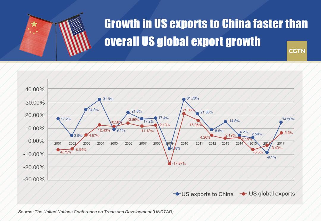 China-US trade yields mutual benefits: MOFCOM - CGTN