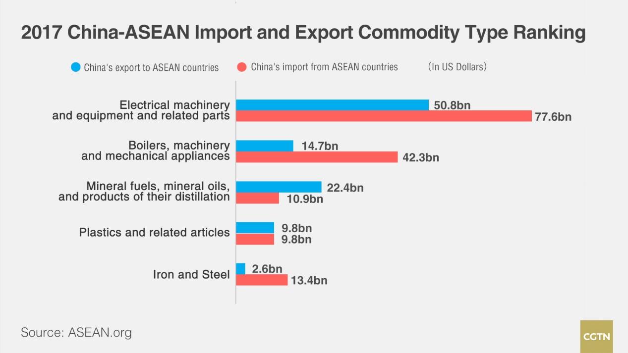 China-ASEAN in numbers: Trade ties - CGTN