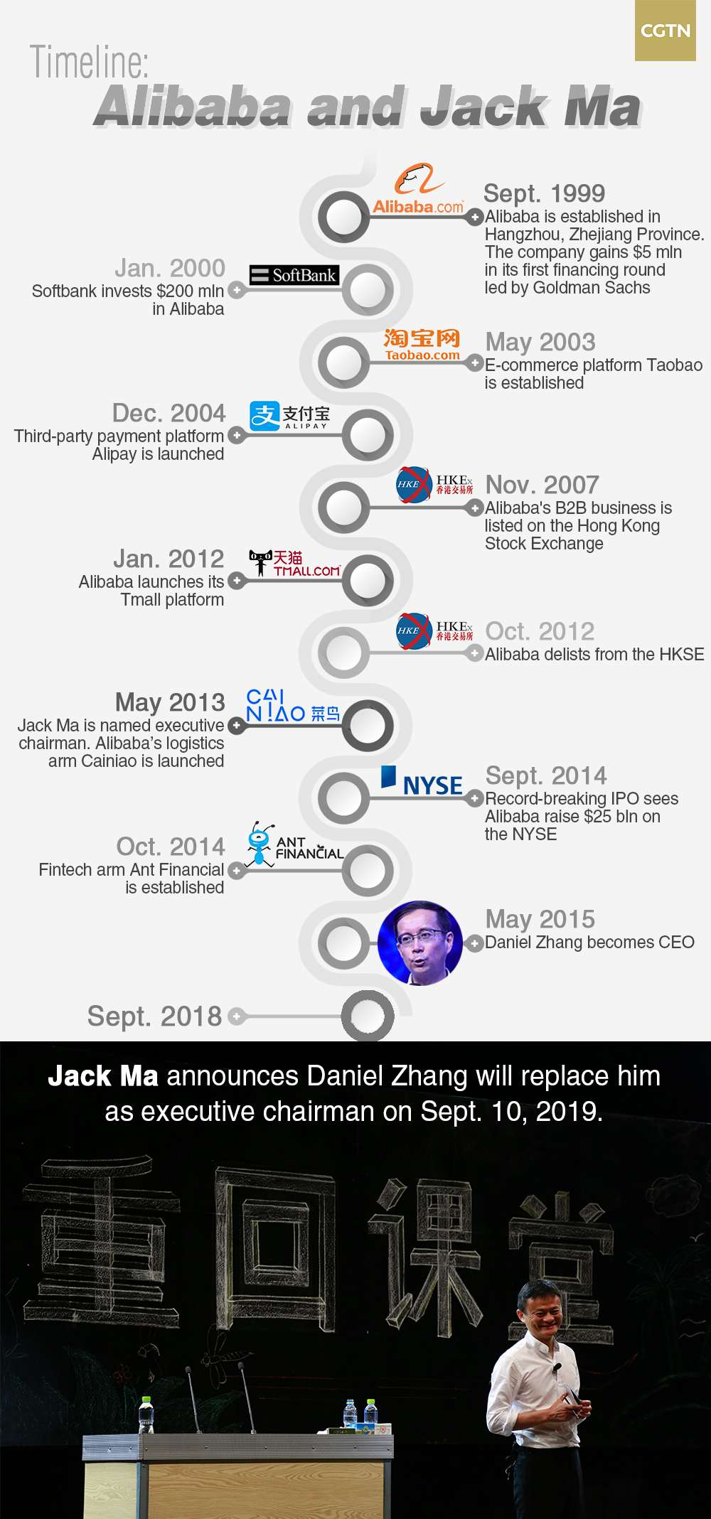 Who Is Daniel Zhang Alibaba Shares Slide After Ma Announcement Cgtn