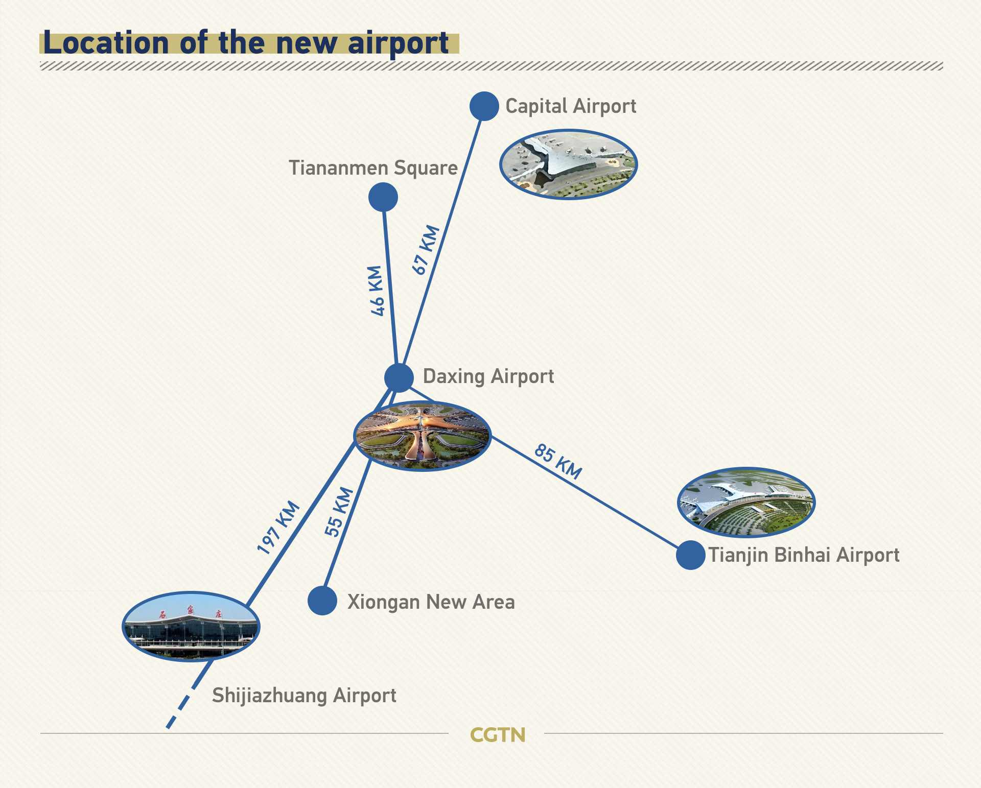 Facts and figures about Beijing Daxing International Airport