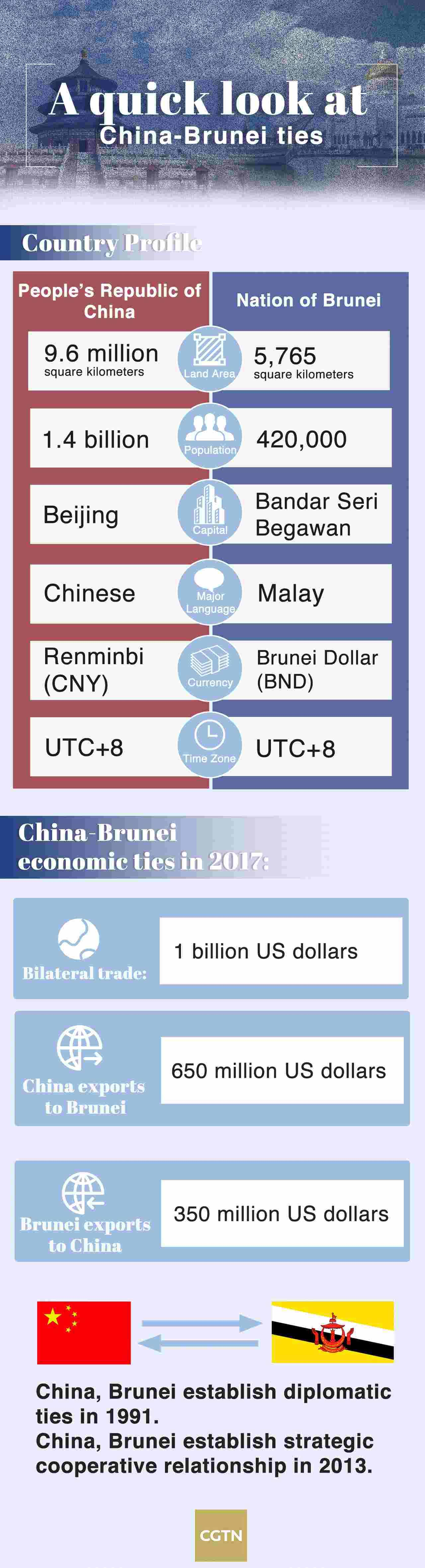 A quick look at China-Brunei ties - CGTN