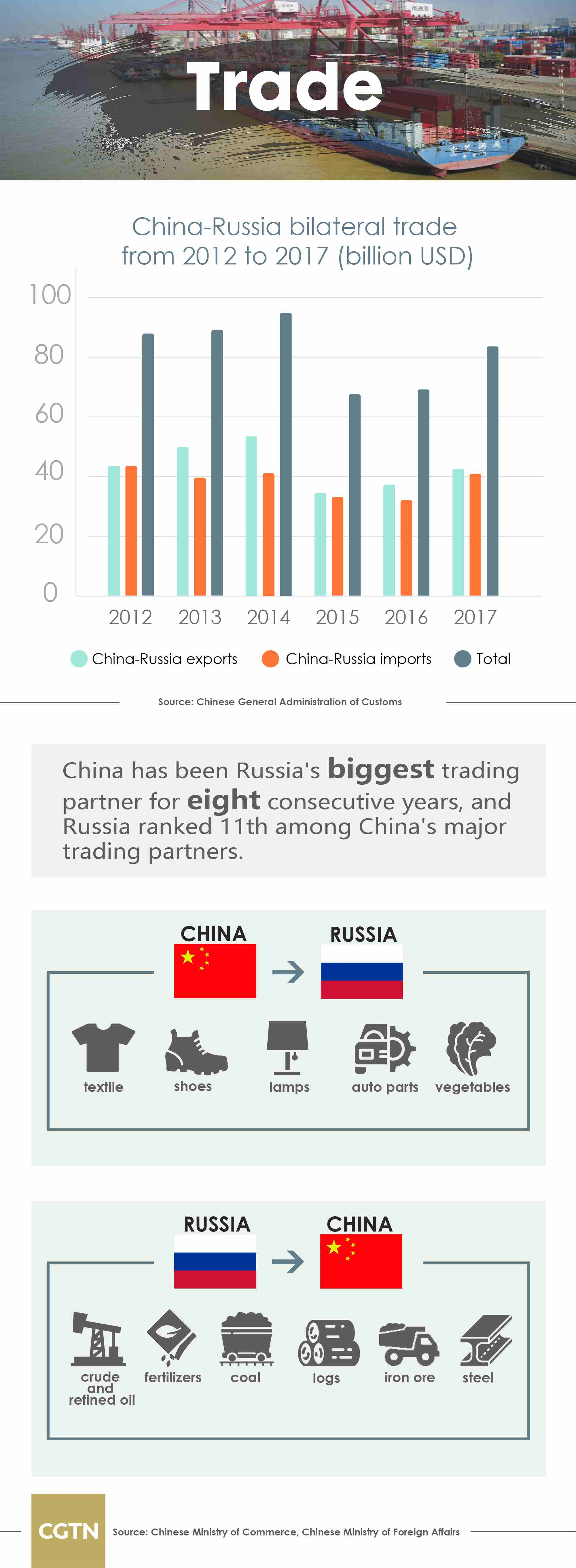China-Russia economic cooperation on fast track - CGTN