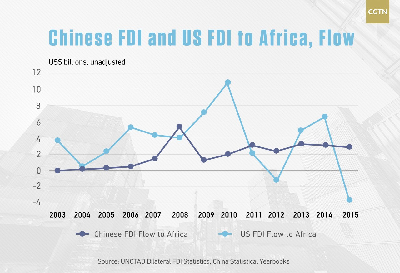 Chinese investments in africa 2021 us bancorp investments jobs