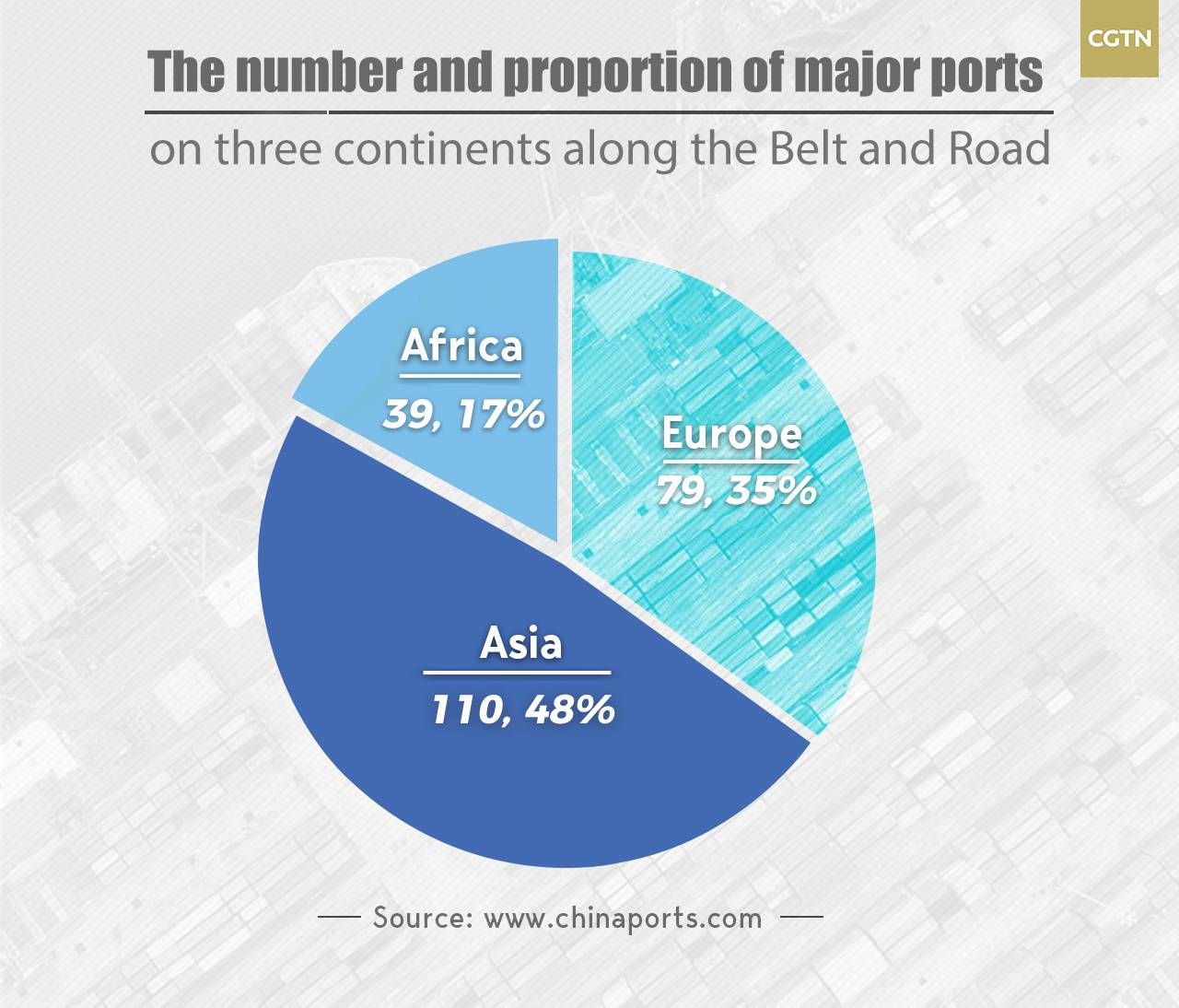 Data Tells: Ports light up the 21st Century Maritime Silk Road
