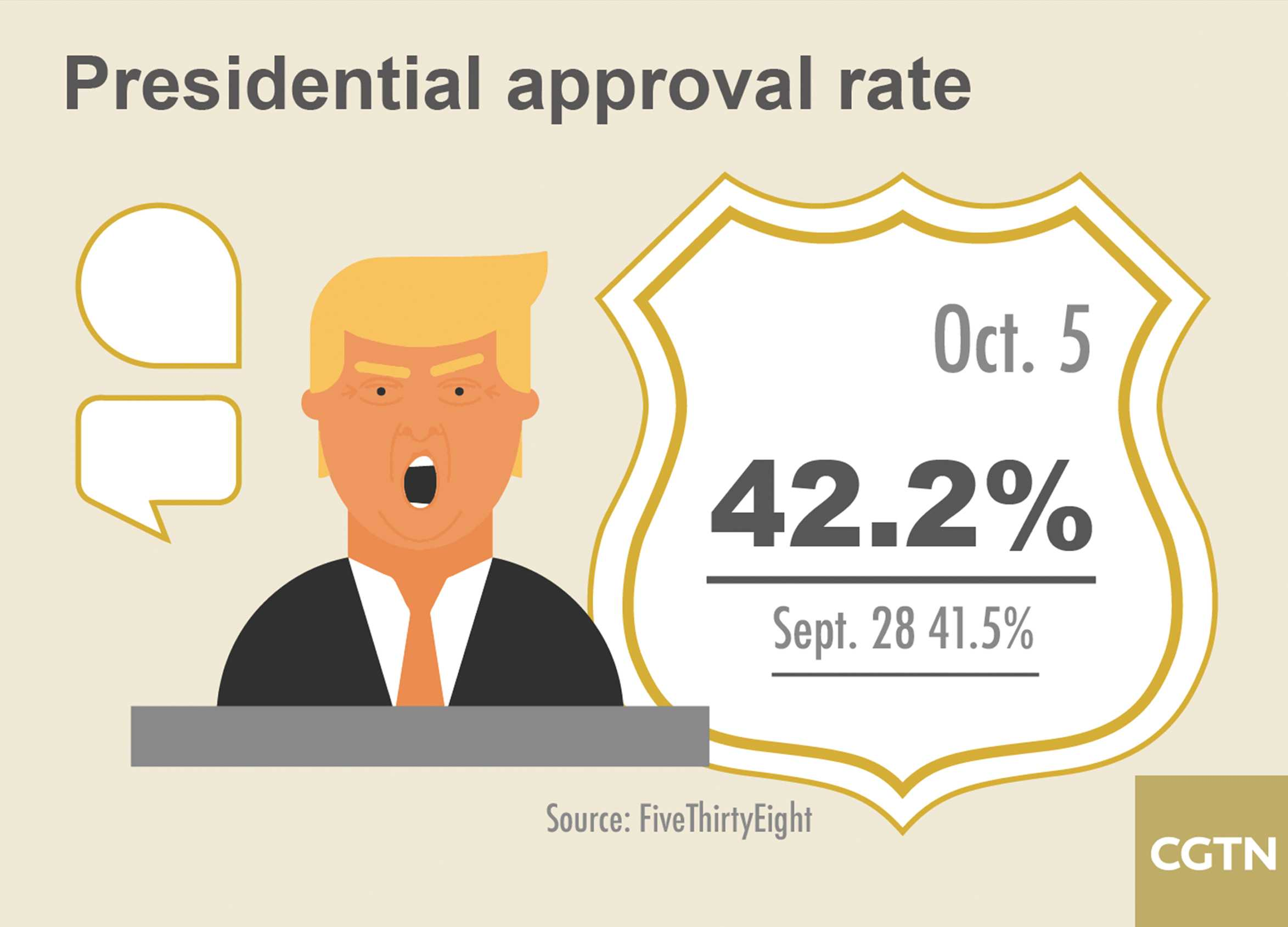 presidents approval rating rose - HD2347×1690