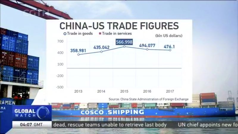 China's statistics tell different story of China-US trade
