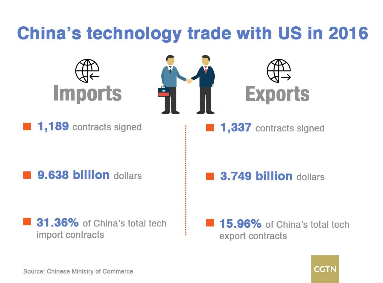 China Us Trade Ties Are A Win Win Cgtn