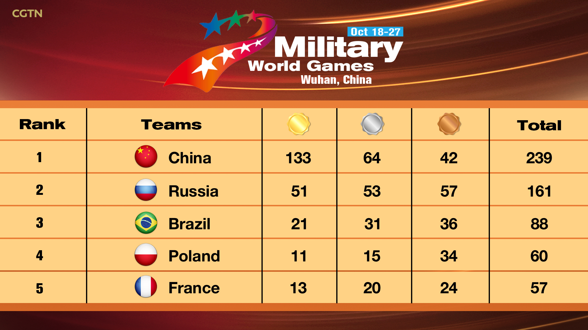 Image result for International Military Sports Event held in Wuhan USA medal tally