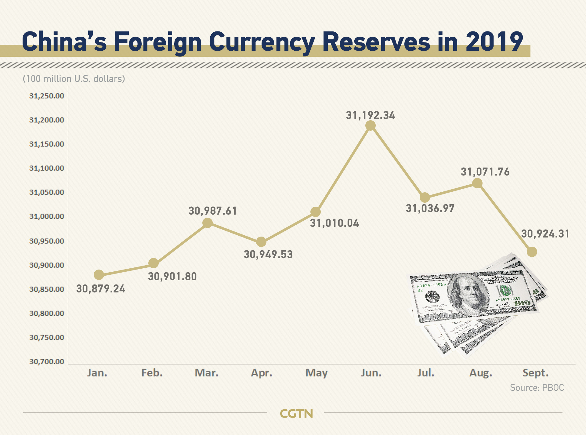 China Foreign Exchange Reserves | Data | Forecast | Calendar